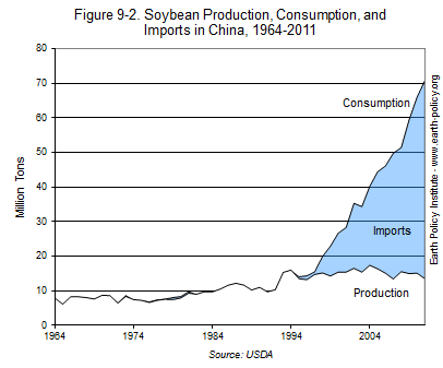 Graph on Soybean Production, Consumption, and Imports in China, 1964-2011