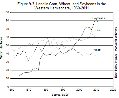 Graph on Land in Corn, Wheat, and Soybeans in the Western Hemisphere, 1960-2011