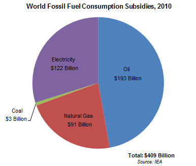 World Fossil Fuel Consumption Subsidies, 2010