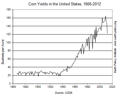 Graph on Corn Yields in the United States, 1866-2012
