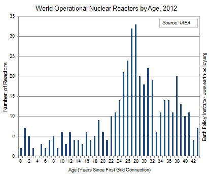 World Operational Nuclear Reactors by Age, 2012