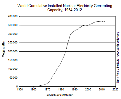 World Cumulative Installed Nuclear Electricity-Generating Capacity, 1954-2012