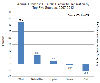 Annual Growth in U.S. Net Electricity Generation by Top Five Sources, 2007-2012