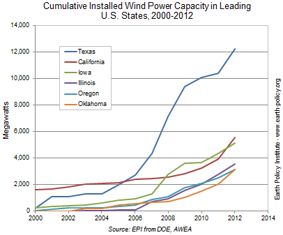 Cumulative Installed Wind Power Capacity in Leading U.S. States, 2000-2012