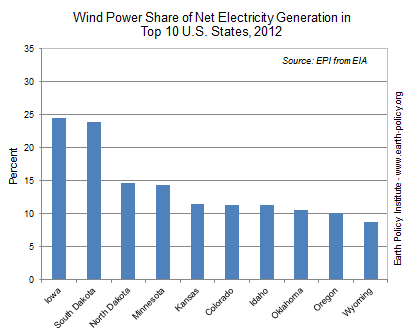 Wind Power Share of Net Electricity Generation in Top 10 U.S. States, 2012
