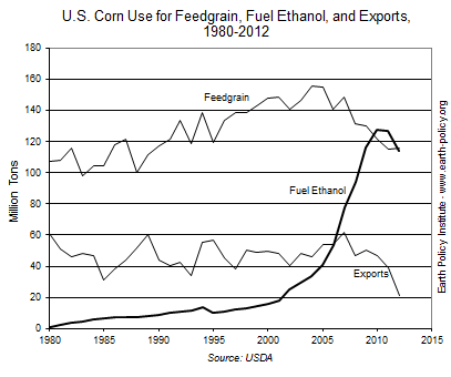 U.S. Corn Use for Feedgrain, Fuel Ethanol, and Exports, 1980-2012