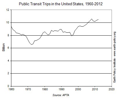 Public Transit Trips in the United States, 1960-2012