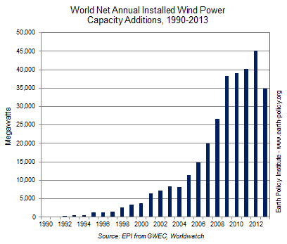 World Net Annual Installed Wind Power Capacity Additions, 1990-2013