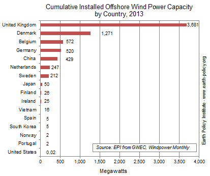 Cumulative Installed Offshore Wind Power Capacity by Country, 2013
