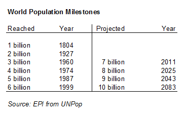 World Population Milestones