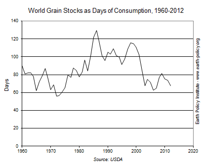 World Grain Stocks as Days of Consumption, 1960-2012