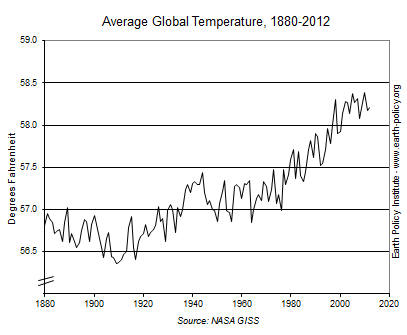 Graph on Average Global Temperature, 1880-2012