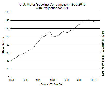 U.S. Motor Gasoline Consumption, 1950-2010, with Projection for 2011