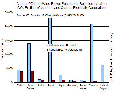 Graph on Annual Offshore Wind Power Potential in Selected Leading CO2 Emitting Countries and Current Electricity Generation