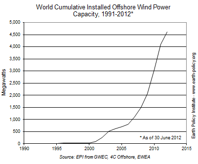 Graph on World Cumulative Installed Offshore Wind Power Capacity, 1991-2012