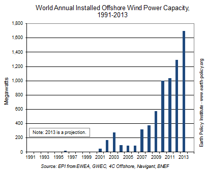 World Annual Installed Offshore Wind Power Capacity, 1991-2013