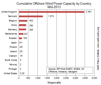 Cumulative Offshore Wind Power Capacity by Country, Mid-2013
