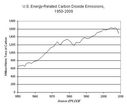 U.S. Energy-Related Carbon Dioxide Emissions, 1950-2009