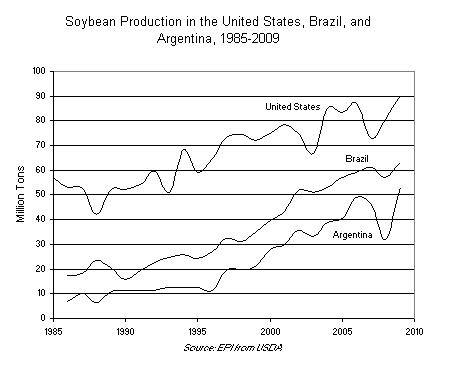 Soybean Production in the United States, Brazil, and Argentina, 1985-2009