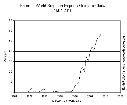 Share of World Soybean Exports Going to China, 1964-2010