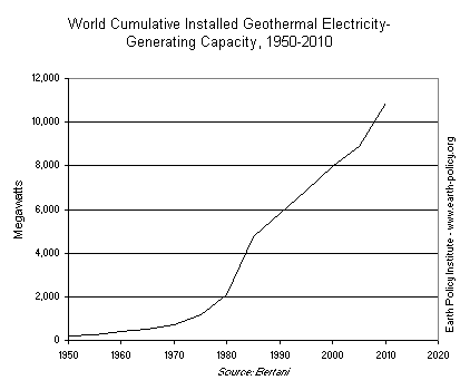 World Cumulative Installed Geothermal Electricity-Generating Capacity, 1950-2010
